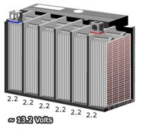 Inside diagram of Lead acid battery