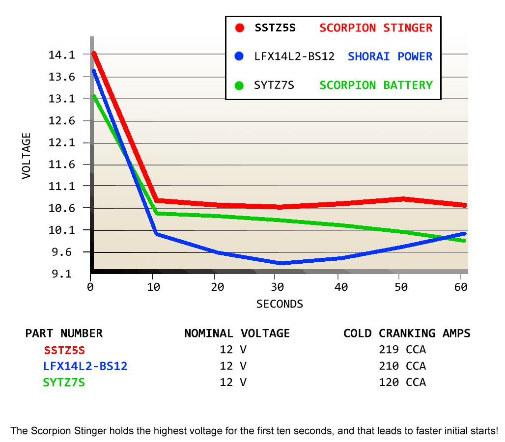 Scorpion Stinger Performance Comparison